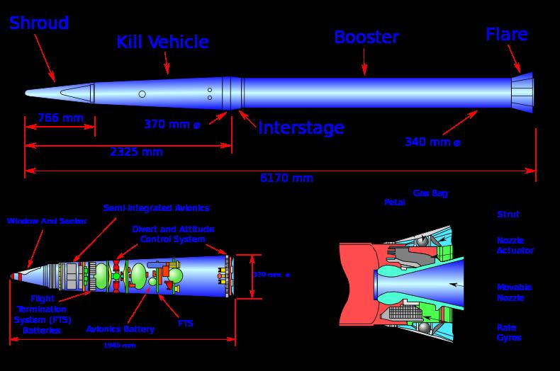 萨德反导系统拦截率真有的100%?(Terminal High Altitude Area Defense)-萨德系统结构图片