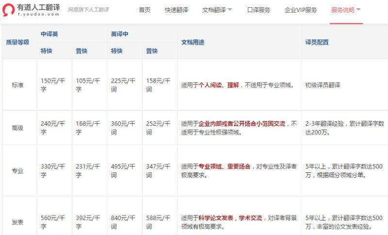 有道人工翻译价格一览表