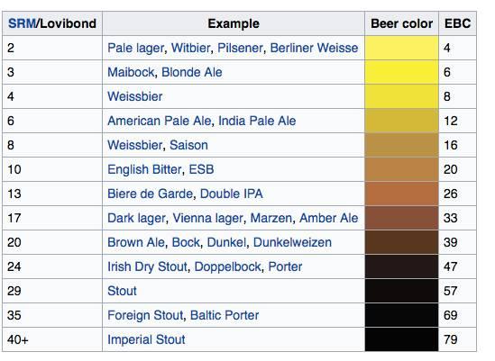 英语点啤酒只知道beer是不够的