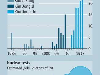经济学人 | 为何朝鲜的导弹技术发展如此之快?