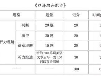 CATTI | 二级口译与三级口译的考试难度对比