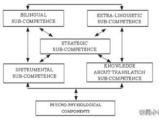 翻译研究 | 机器口译:口译教育面临的挑战与对策 图一:PACTE团队翻译能力模型(转引自肖维青,2011)