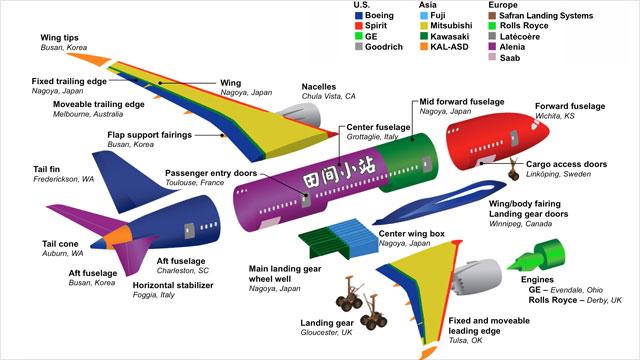 图说英语词汇 | 飞机主要结构零部件英语词汇中英对照(以波音787梦想客机为例)