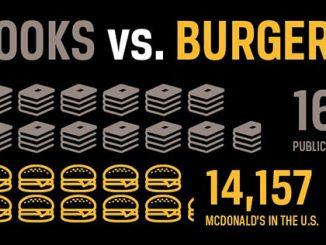 美国文化 | 书籍比汉堡包还多:图书馆的重要性
