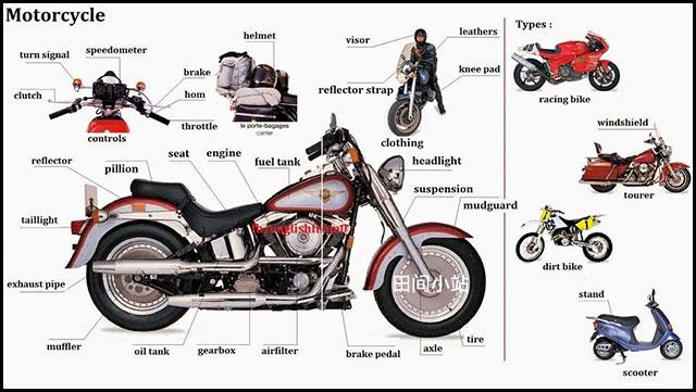 图说英语词汇 | 摩托车主要结构部件英语名称中英对照