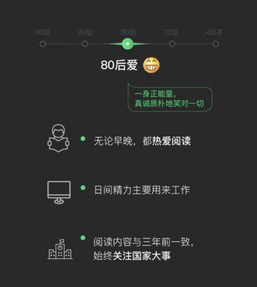 英语热词   微信表情包暴露年龄段 WeChat emoji