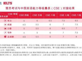 英语热词   雅思、普思考试与中国英语能力等级量表对接结果正式发布
