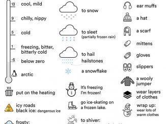 图说英语词汇 | 与寒冷天气相关的英语词汇