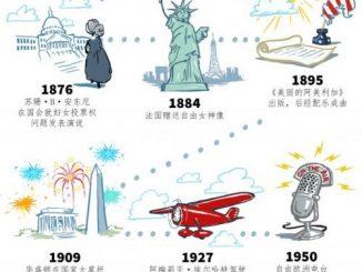 美国文化 | 发生在7月4日的众多历史事件